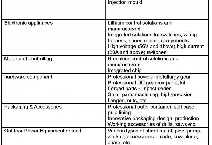 Material requirements
